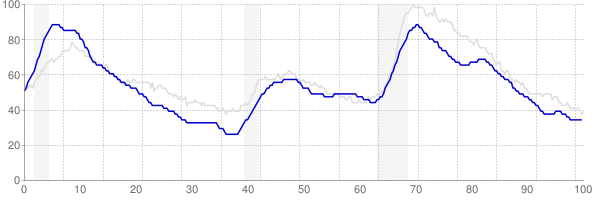 Massachusetts monthly unemployment rate chart from 1990 to May 2018
